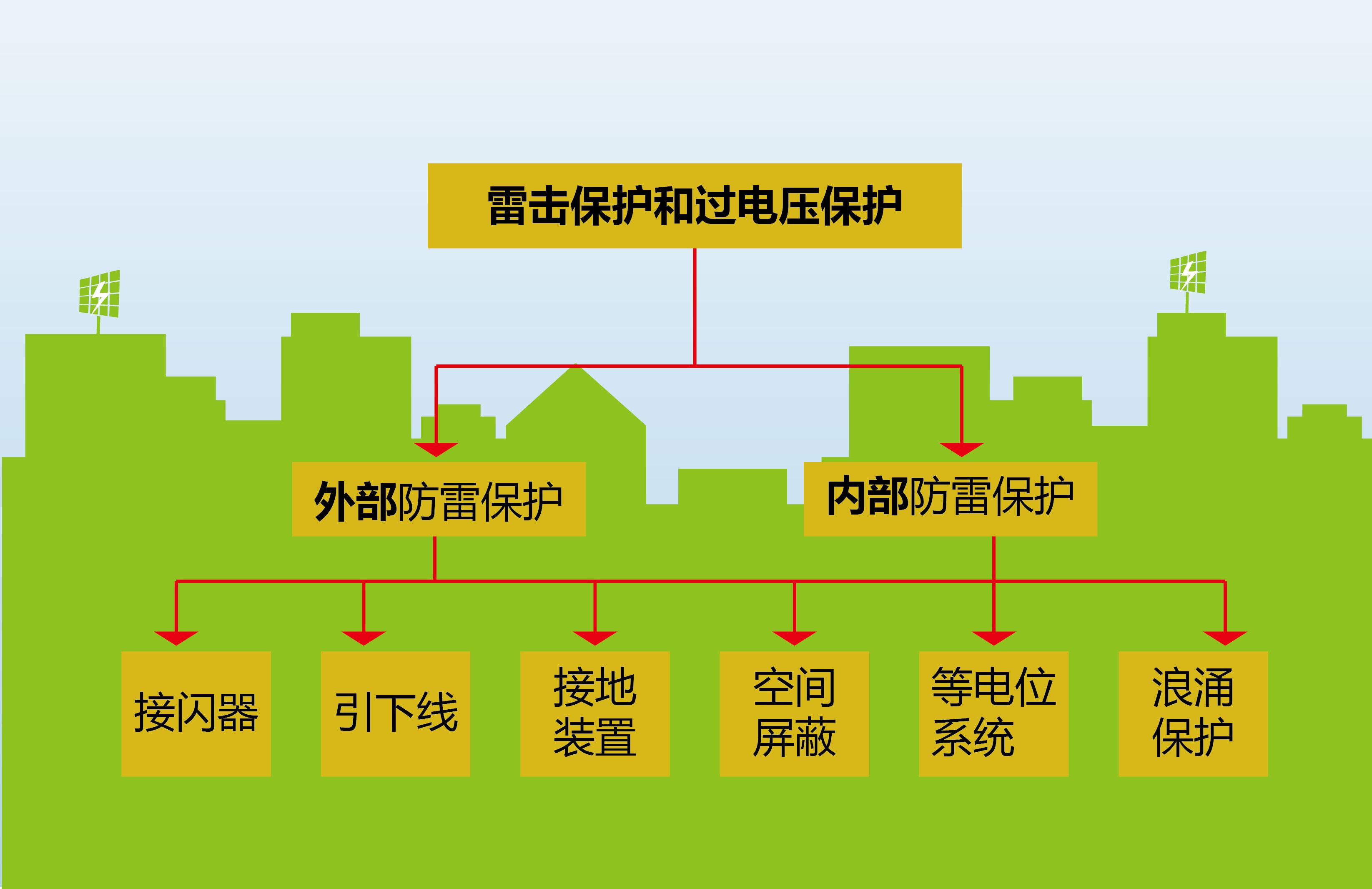 【大兆讲堂】光伏电站防雷与接地系统设计